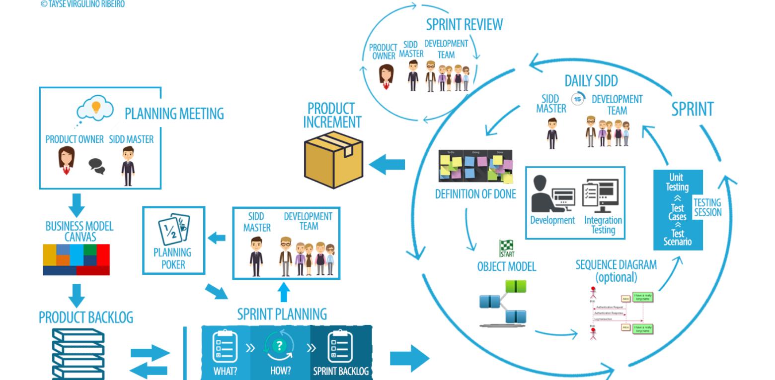 Portal CEULP/ULBRA - Engenharia de Software - The 30th International